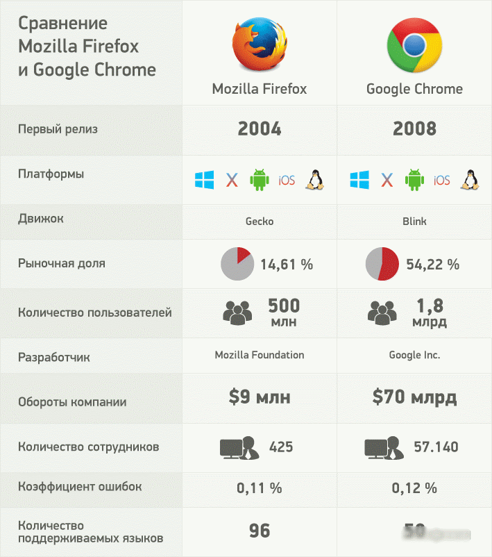 Скорость запуска браузера